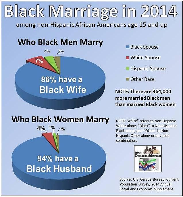https://i1.wp.com/blackdemographics.com/wp-content/uploads/2015/02/2014-Marriage-Chart1.jpg