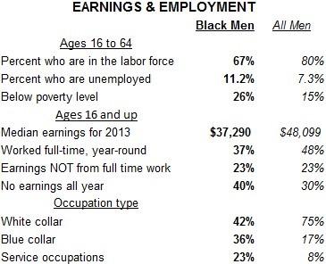 https://i1.wp.com/blackdemographics.com/wp-content/uploads/2015/02/Earnings-and-Employment1.jpg