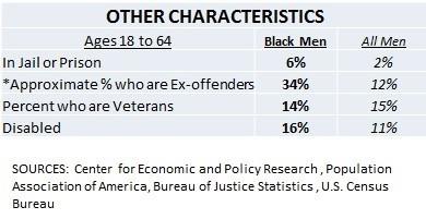 https://i1.wp.com/blackdemographics.com/wp-content/uploads/2015/02/Other-Black-Male-Characteristics-Table-2-e1424993914858.jpg