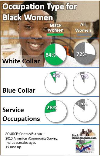 https://i1.wp.com/blackdemographics.com/wp-content/uploads/2015/03/Black-Women-Occupation-Chart2.jpg