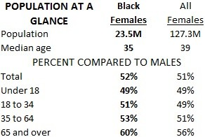 Black female population at a glance