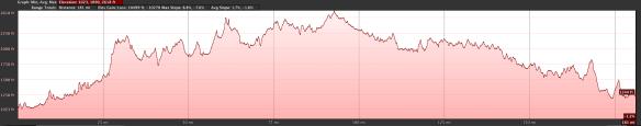 Elevation profile segment 2