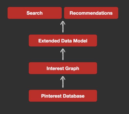 interest-graph