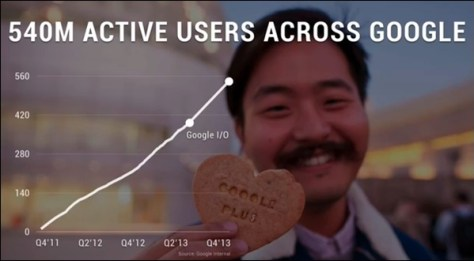 google-plus-usage