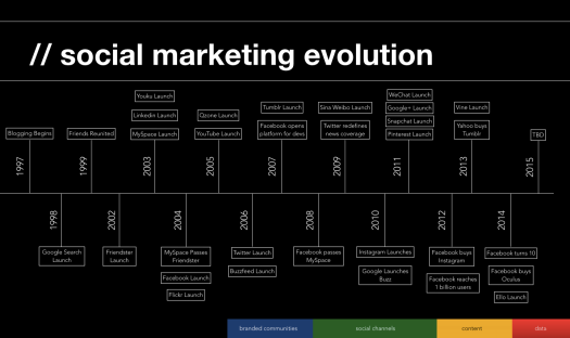 Evolution of Social Marketing Timelines - Tom Edwards