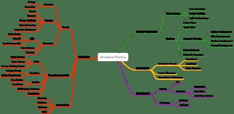 Innovation v3 - white slide