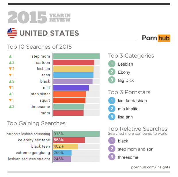 Most popular porn searches by state