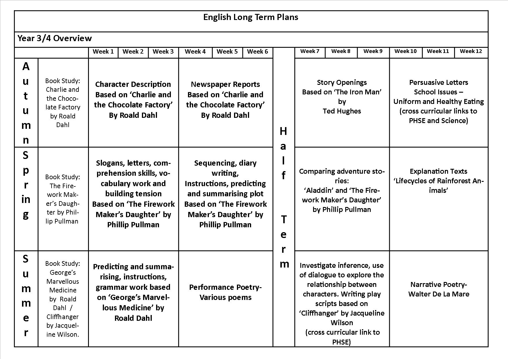Year 3 English And Maths Curriculum 17