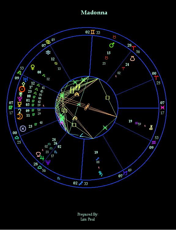 Madonna natal astrology chart: 17 August 1958