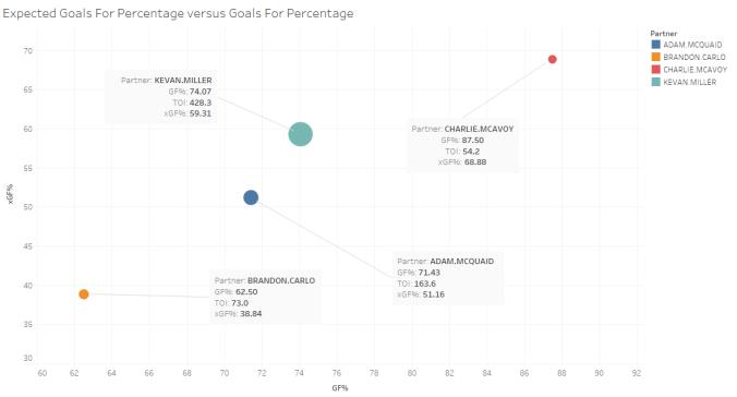Pairings Expected Goals For Percentage versus Goals For Percentage