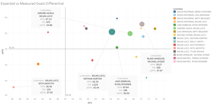 Expected vs Measured Goals Differential