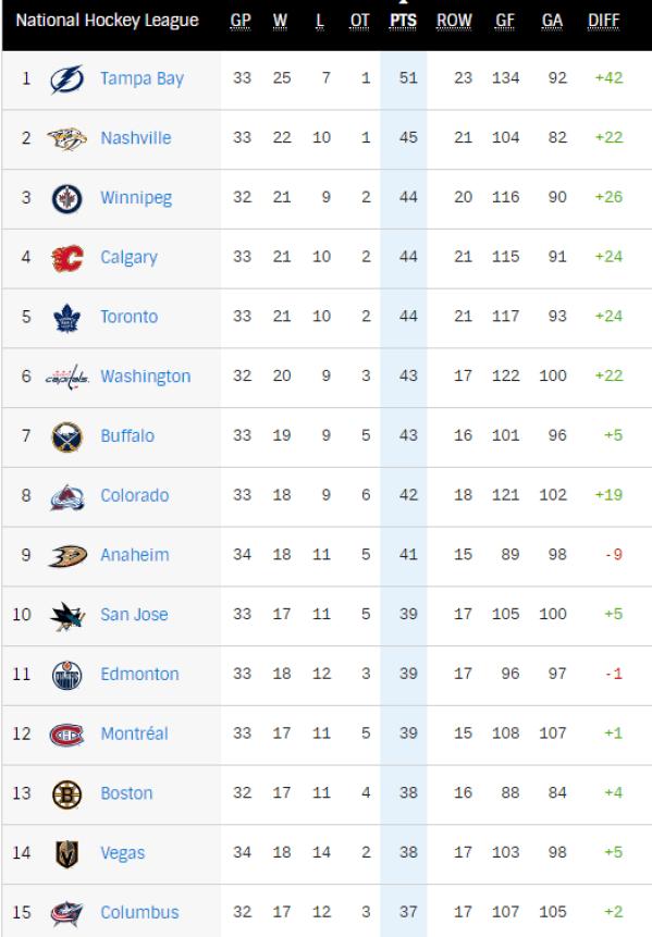 League Standings
