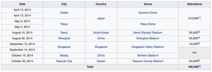 YG-family-world-tour