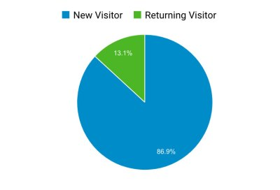 blackpinkupdate.com-july-2018-new-visitor-vs-returning-visitors