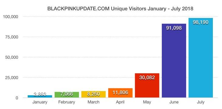 blackpinkupdate.com-july-2018-unique-visitors