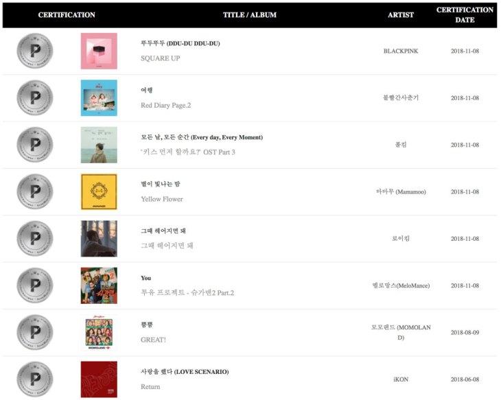 3-BLACKPINK-DDU-DU-DDU-DU-Platinum-Gaon-Chart