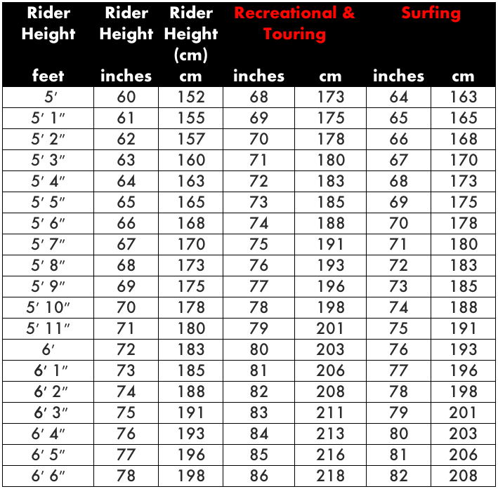 how long should my paddle be, paddle length chart, paddle size table