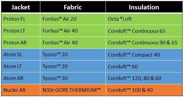 Arc'teryx Puffy Jacket Comparison