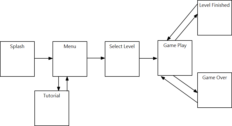 Better Understand Your Game Through Ui Flow Diagrams