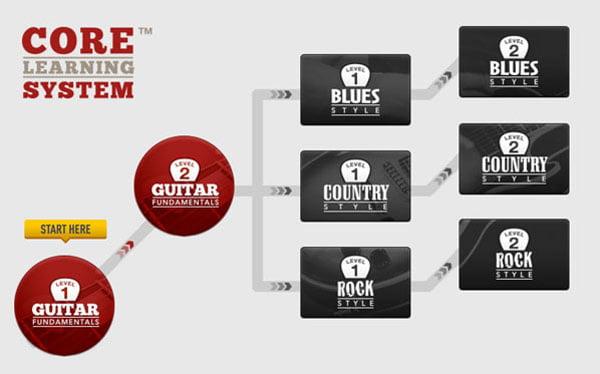 guitartricks-beginner-lessons