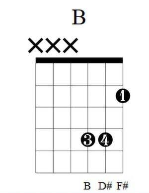 B Guitar Chord 2