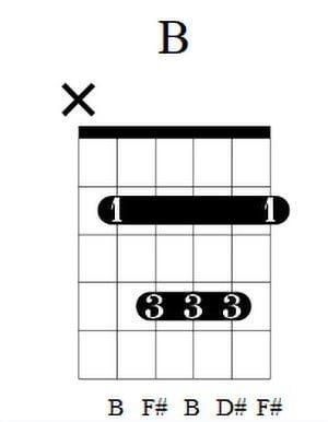 B Guitar Chord 4