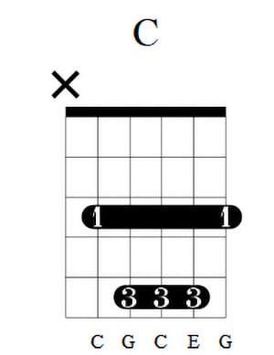 C Guitar Chord 3