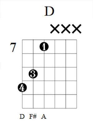 D Guitar Chord 2