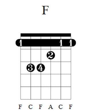F Guitar Chord 3