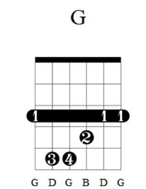 G Guitar Chord 2