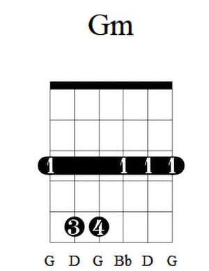 Gm Guitar Chord 4
