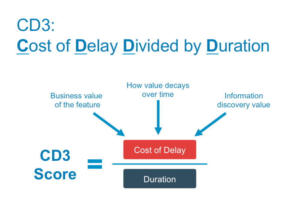 CD3 cost of delay divided by duration