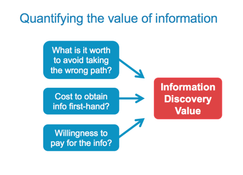 Quantifying the value of information