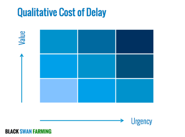 Cost of Delay 9-Box Value and Urgency