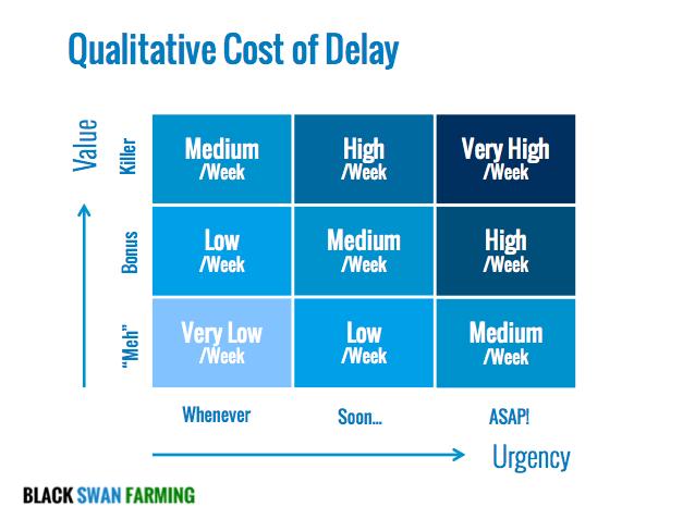 Cost of Delay 9-box Qualitative per week