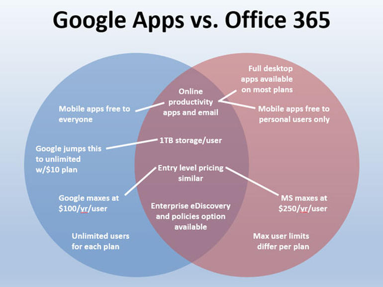 Google Apps Office 365 Venn Diagram