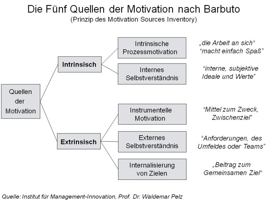 Quellen_der_Motivation