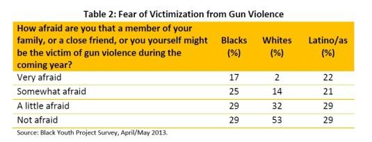 gun-violence-police-table 2