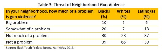 gun-violence-police-table 3