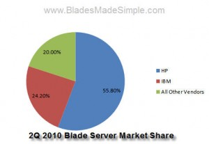 2Q 2010 Blade Server Market Results from IDC