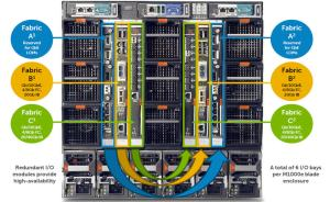 Dell I/O Fabric Overview