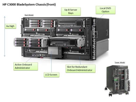 HP C3000 Chassis - front view