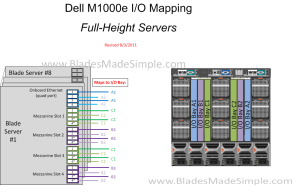 Blade Chassis IO Diagrams » Blades Made Simple