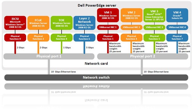 Dell Network Partitioning (NPAR) Example