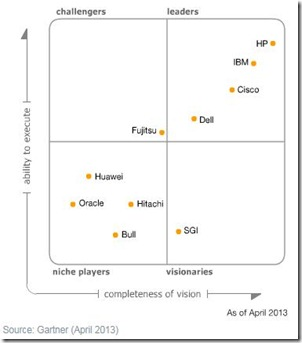 Gartner_Magic_Quadrant_April_2013