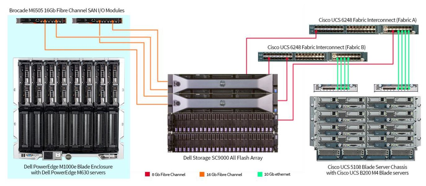 New Study Shows Dell Blades Outperform Cisco Ucs 187 Blades