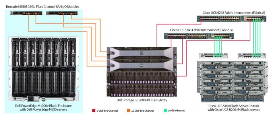 Principled Technologies M1000e vs UCS 5108 Testing Environment 2016
