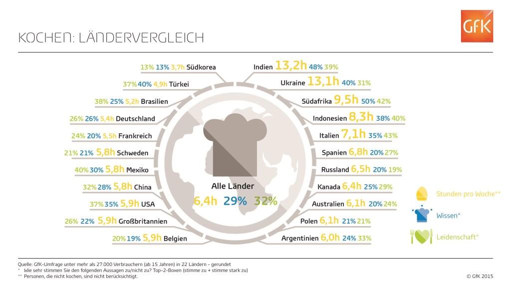 GfK_Infografik_Kochen_Laender