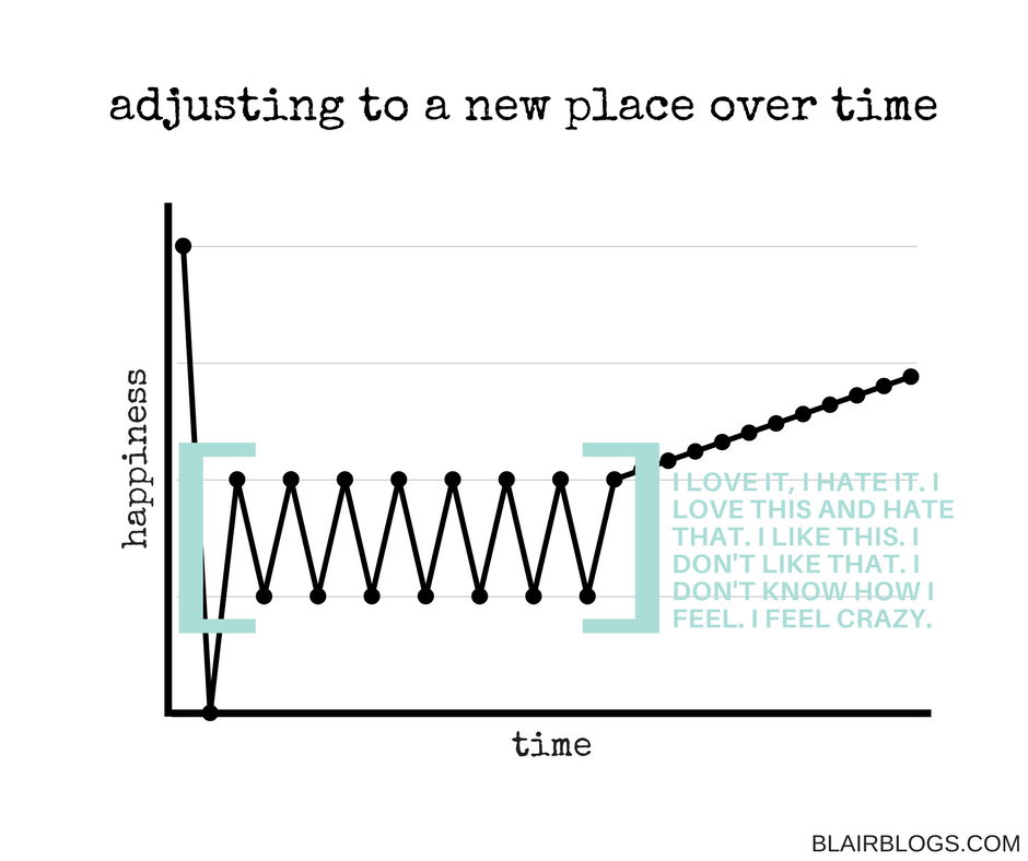 Adjusting to a new place over time | blairblogs.com