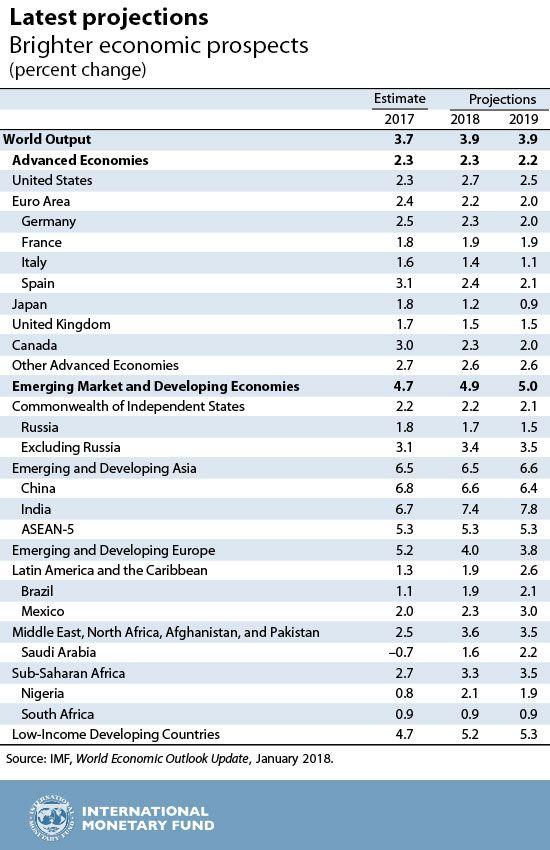 proyecciones crecimiento fmi enero 18